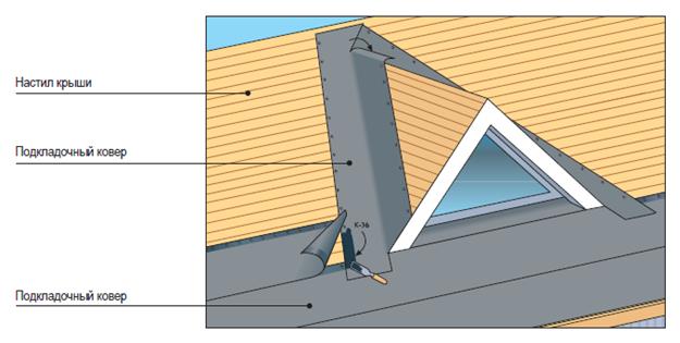 термобелья как отрезать ендовою в низу крыши форум зимней